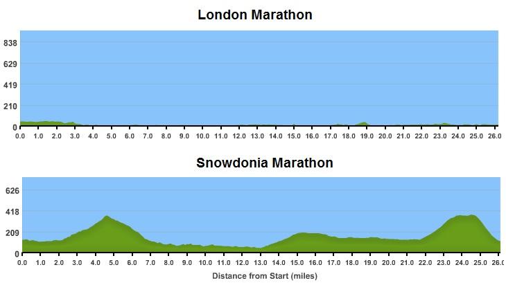Race Review: Snowdonia Marathon 2012 (3/6)