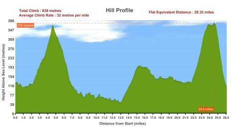 Enhanced image showing the marathon profile