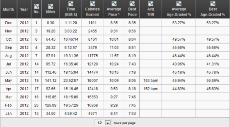 This table details my runs on a monthly basis showing info like total distance anc calories burnt