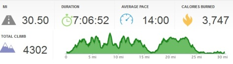 From Runkeeper, shows my total time and elevation