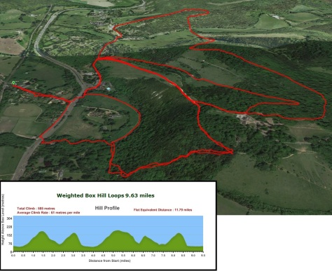 The route and profile of Saturdays training